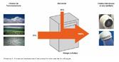 Illustration 1: Principe de fonctionnement d'une pompe à chaleur avec les flux d'énergies